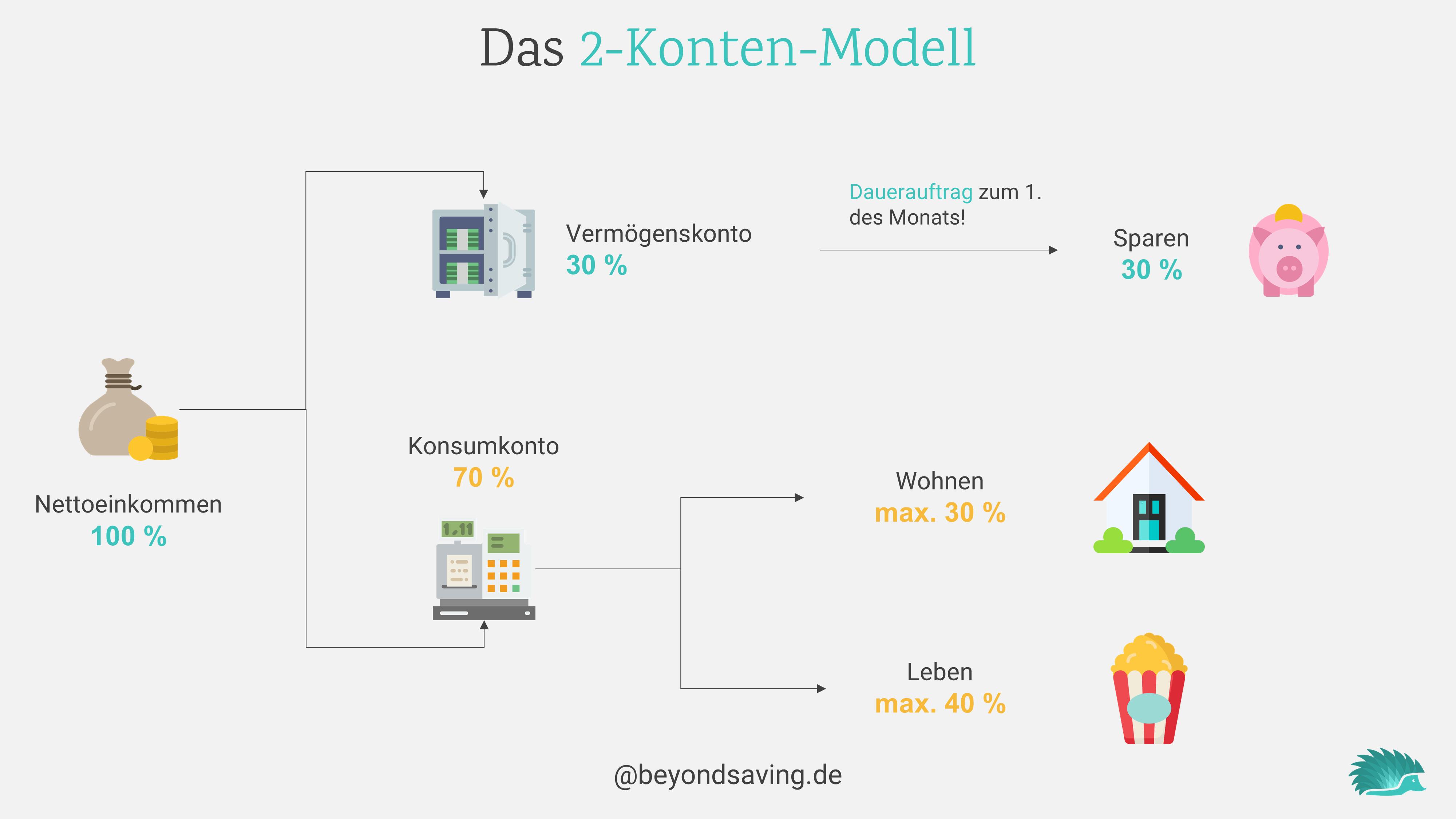 2-konten-modell-übersicht