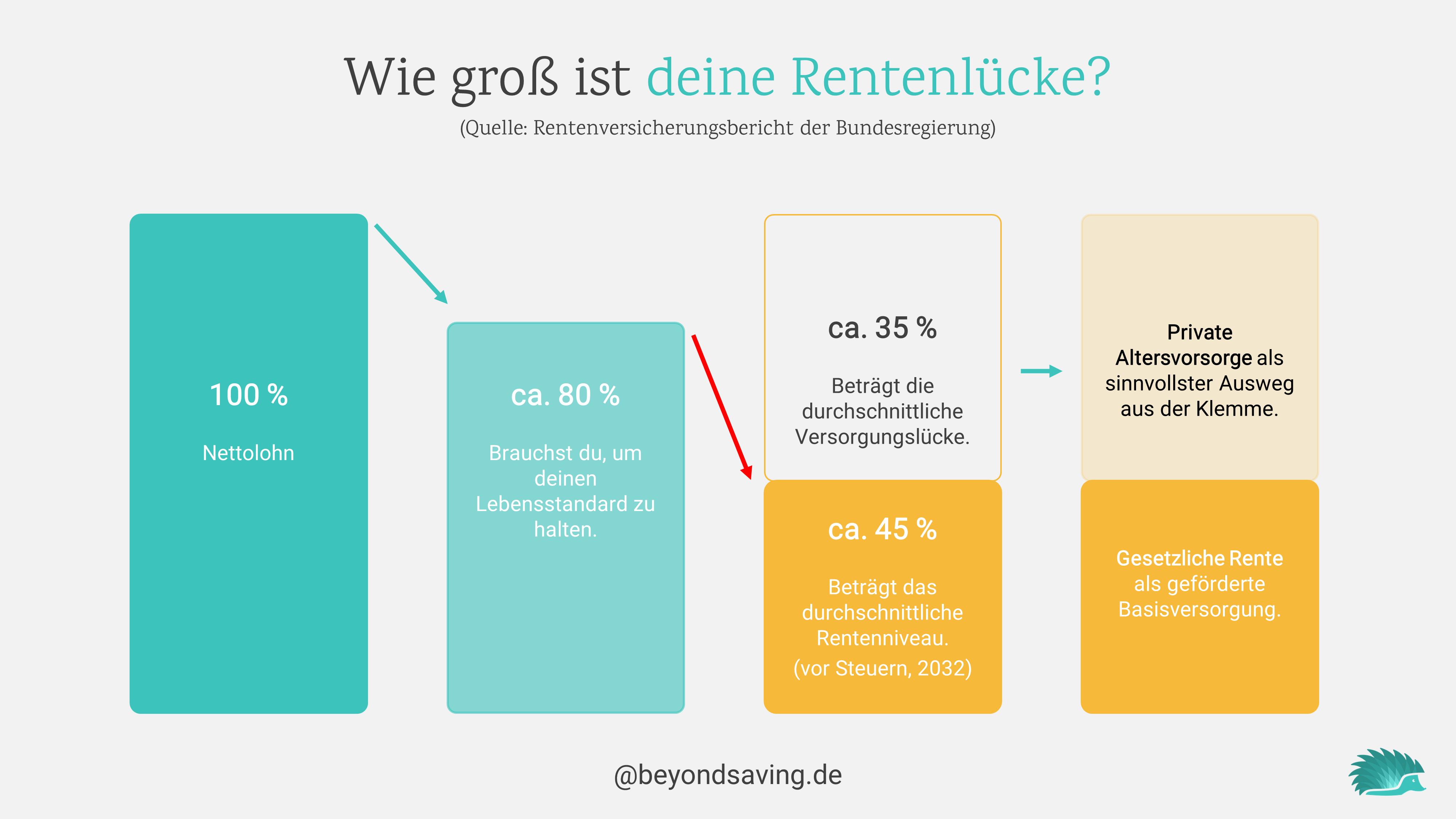 rentenlücke-2030-deutschland