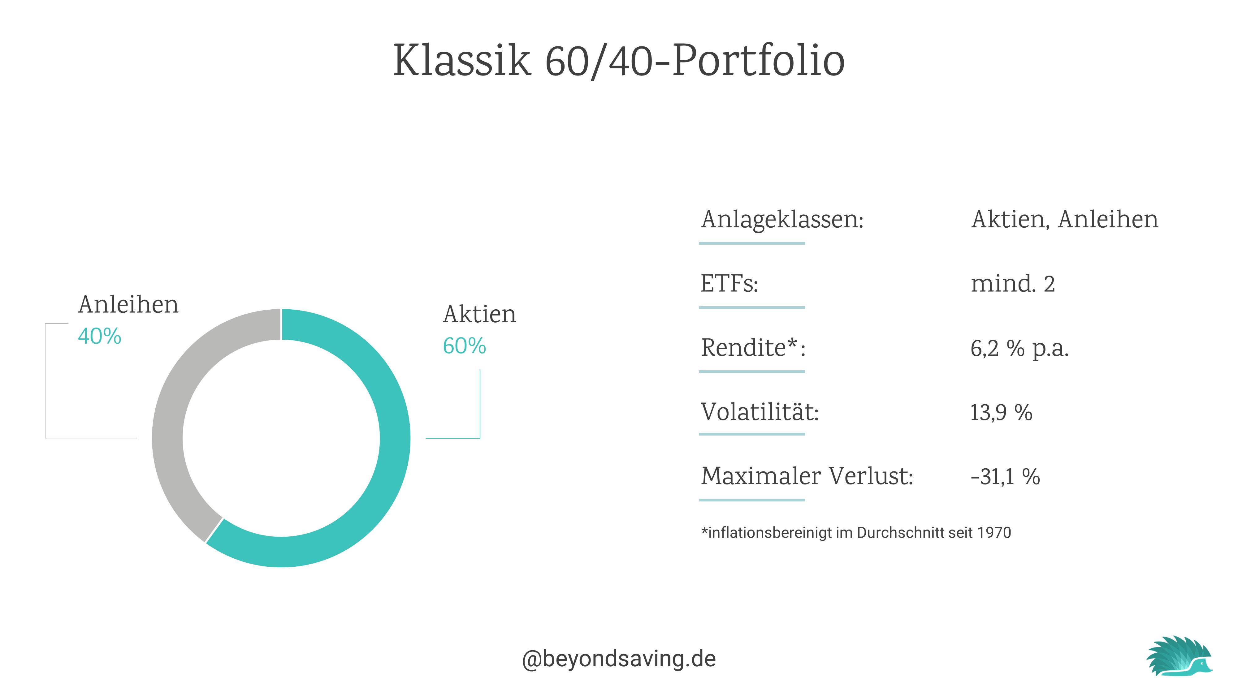 60-40-portfolio