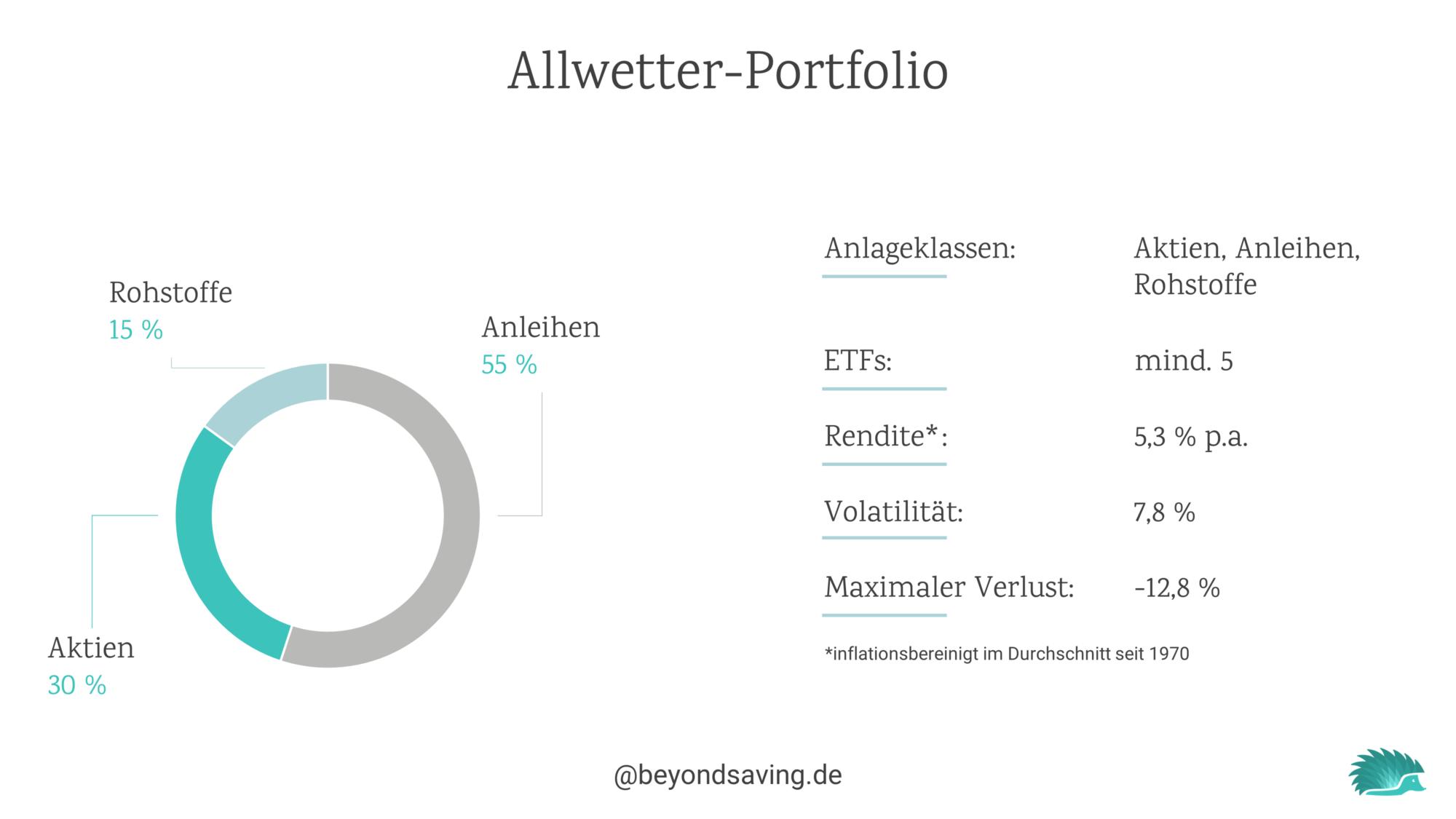 allwetter-portfolio-struktur