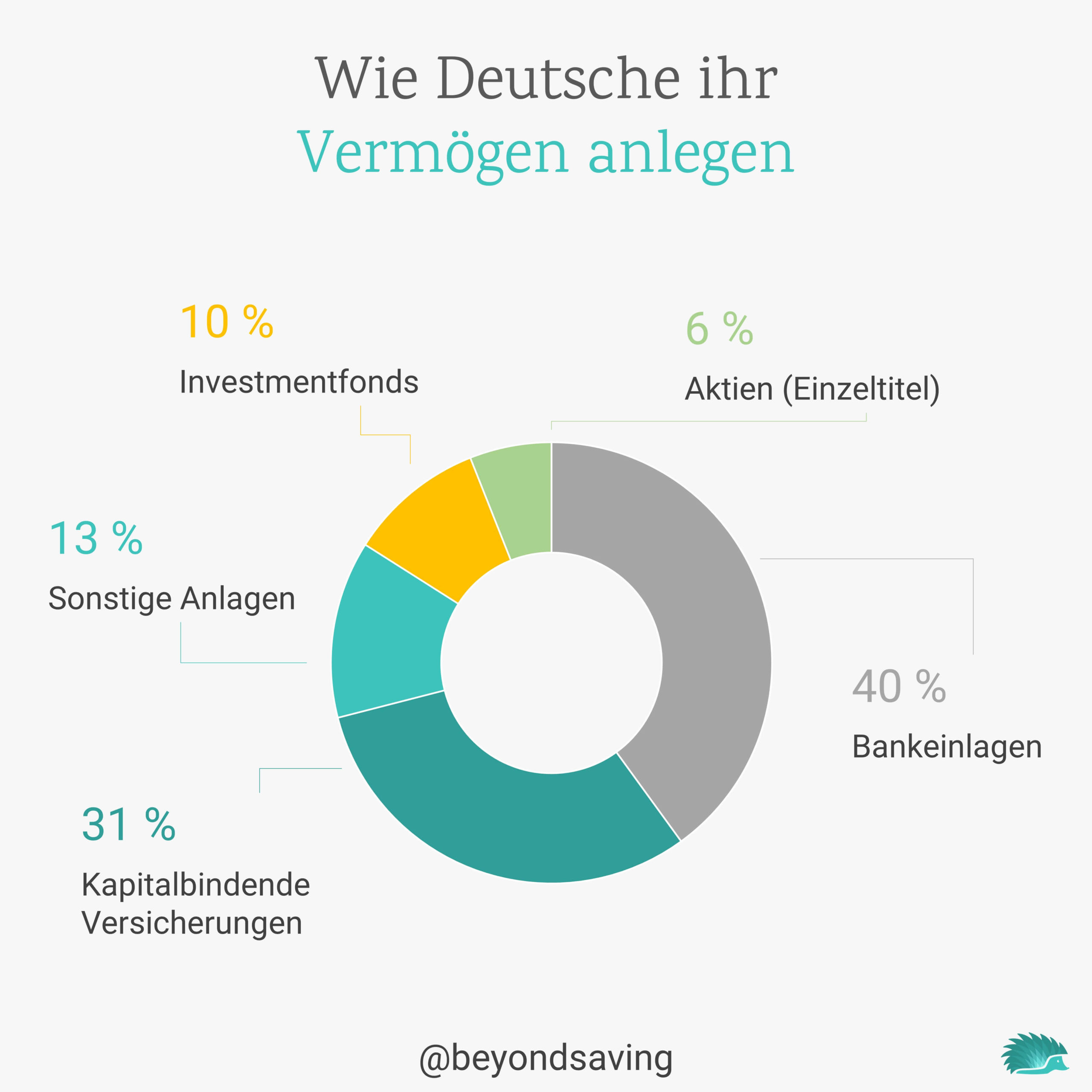 aufteilung-vermögen-deutschland (1)