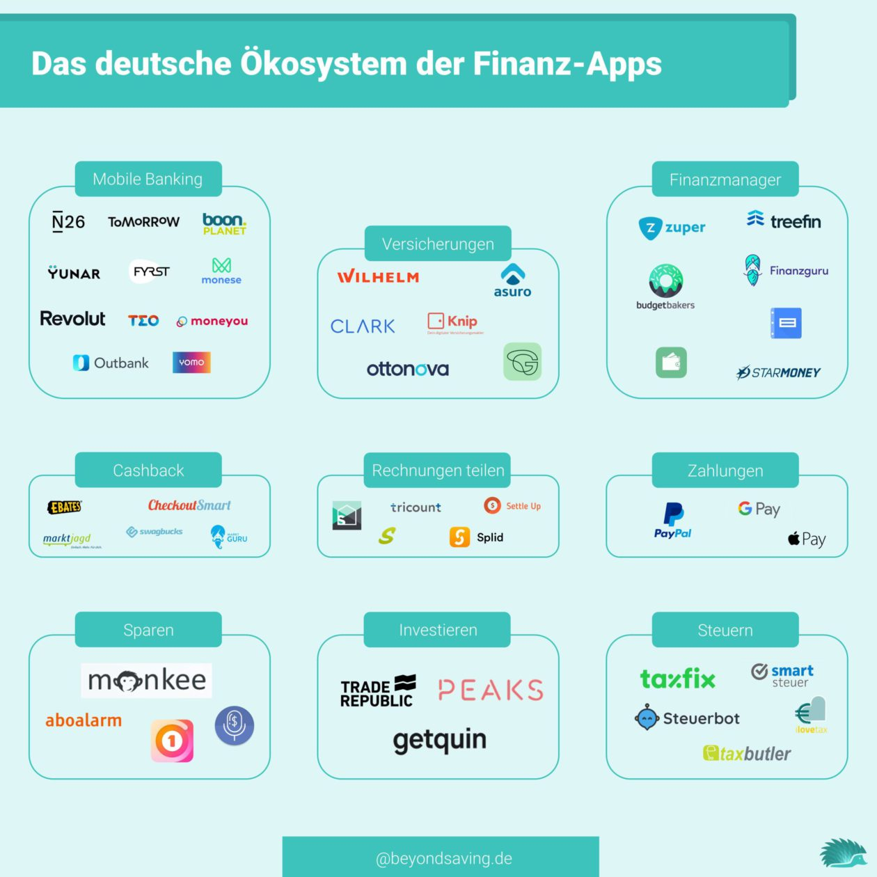 beste-finanz-apps-2021-overview