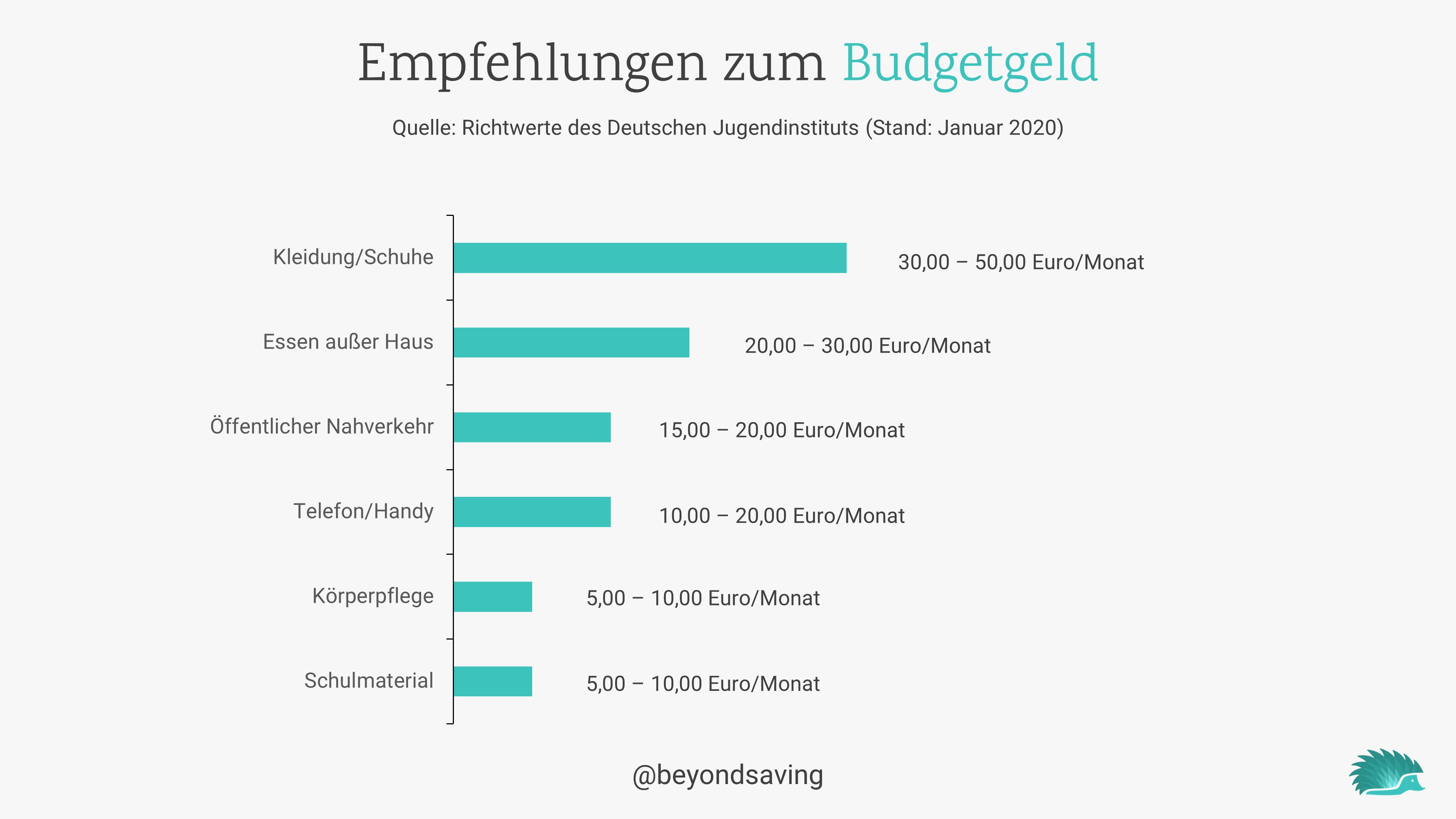 budget-für-kinder