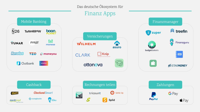 finanz-apps-übersicht