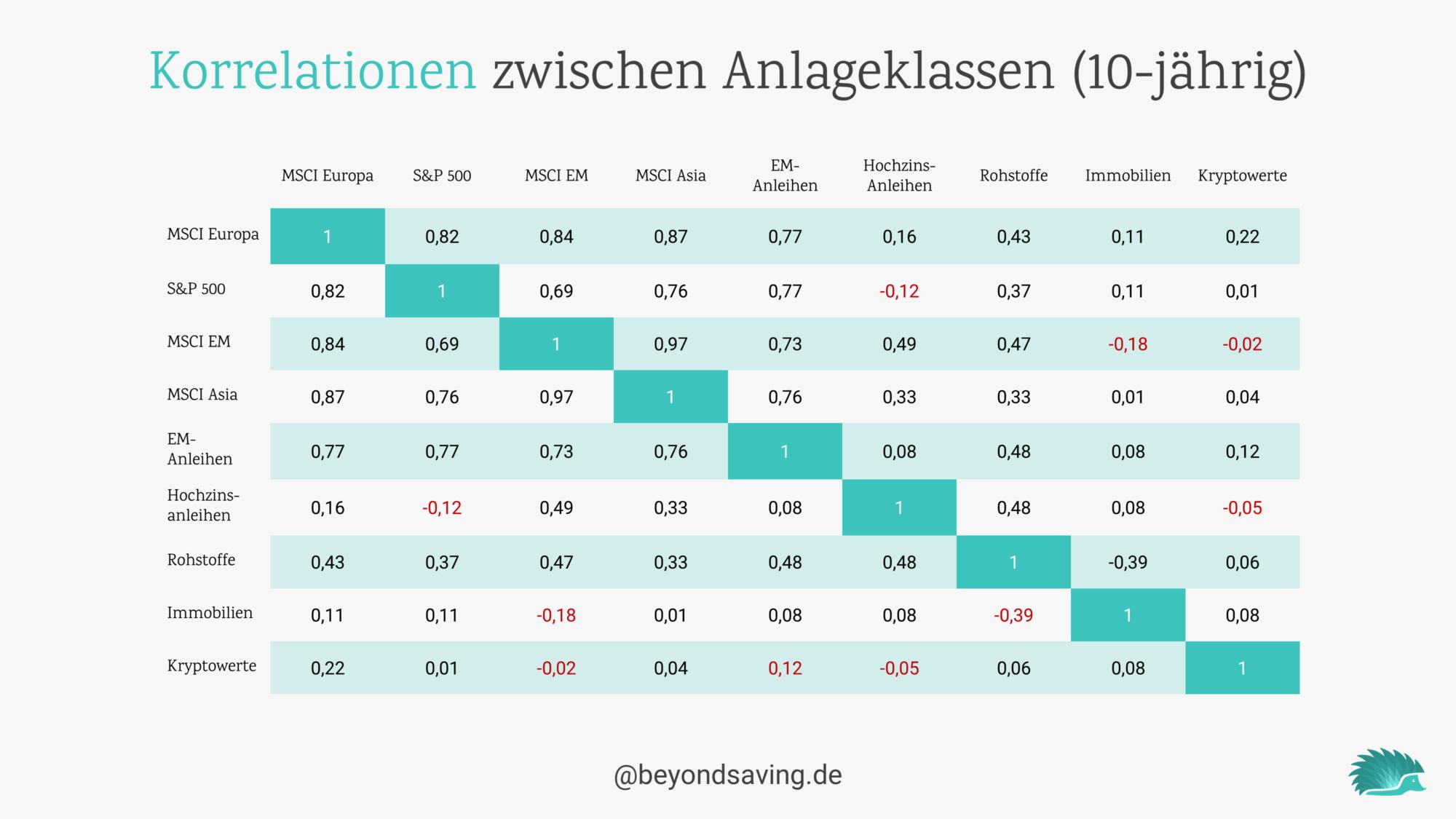 korrelation-anlageklassen-global