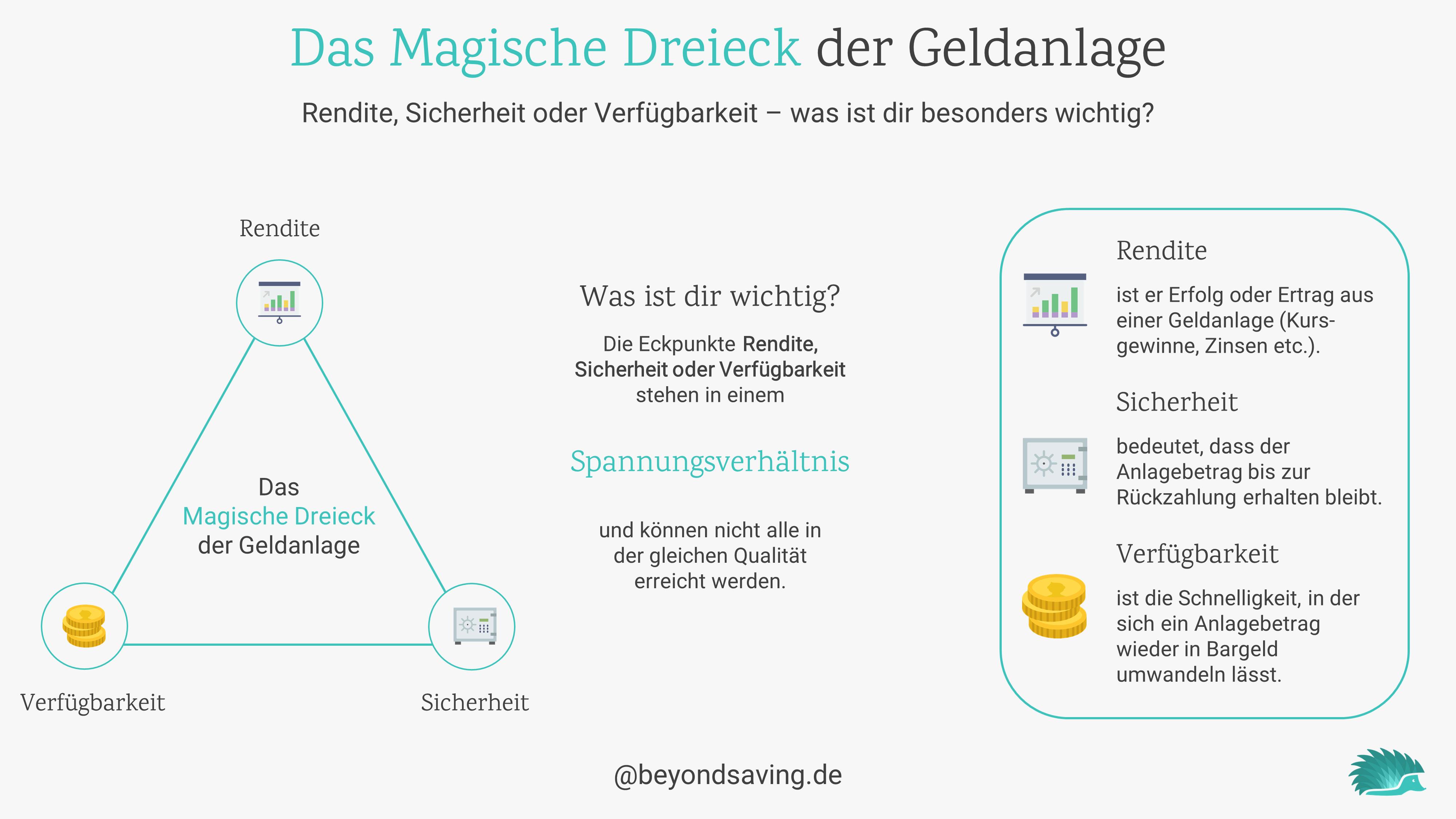 magisches-dreieck-der-geldanlage-grafik