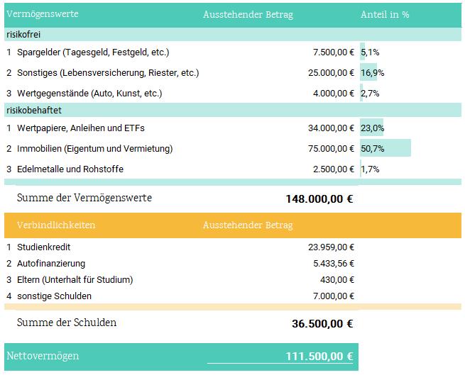 nettovermögen-berechnen-bilanz