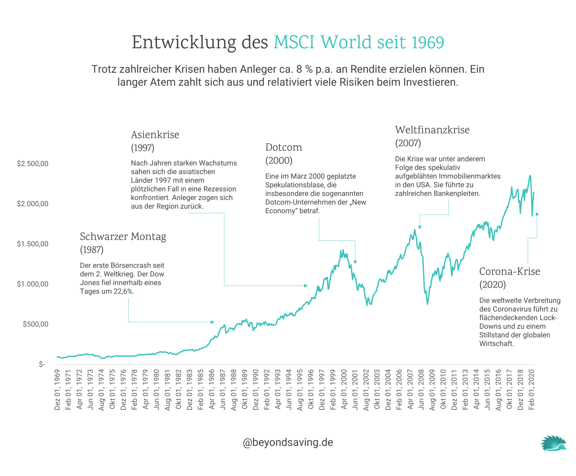 msci-world-finanzkrisen