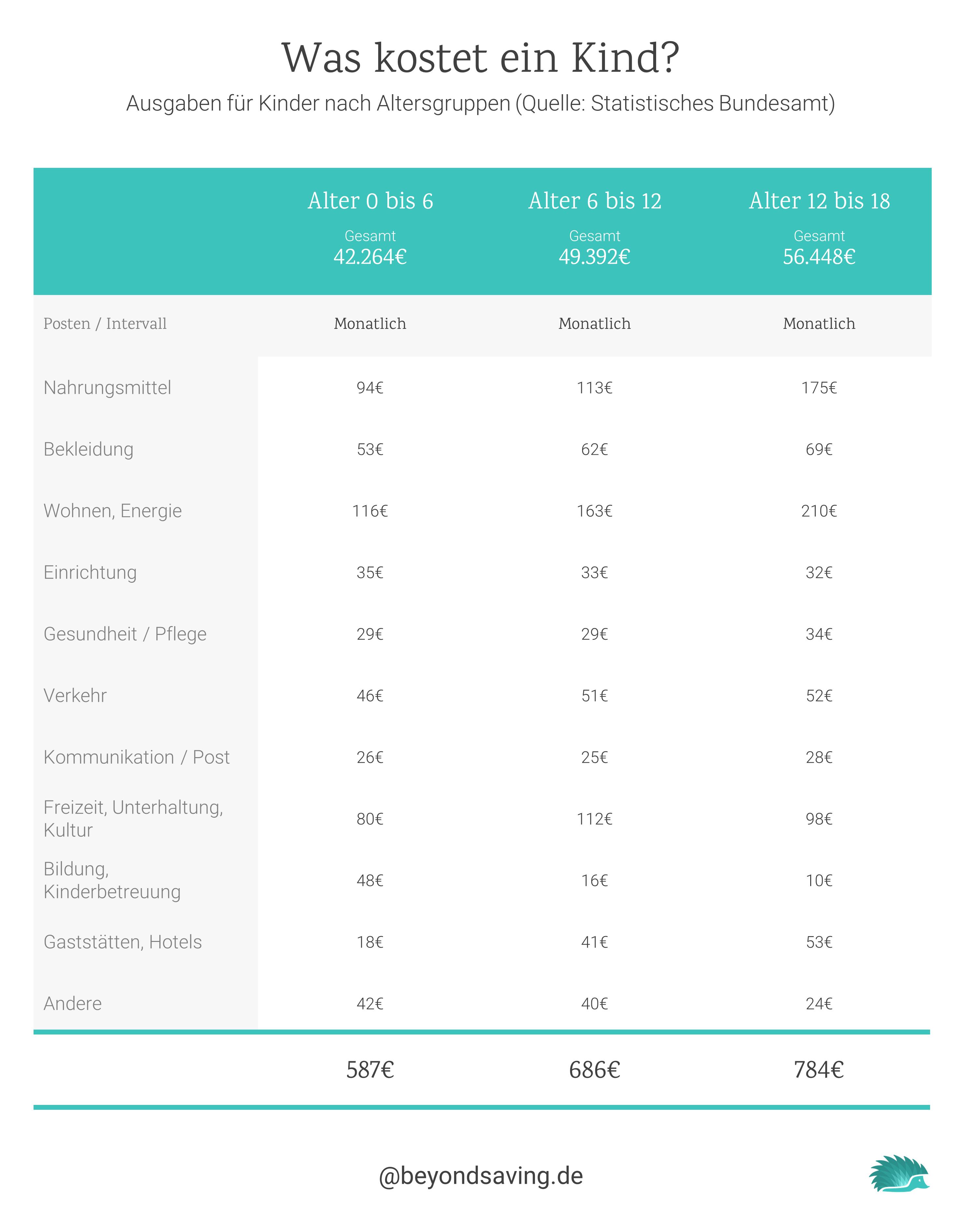 Was kostet ein Kind bis zum 18. Lebensjahr