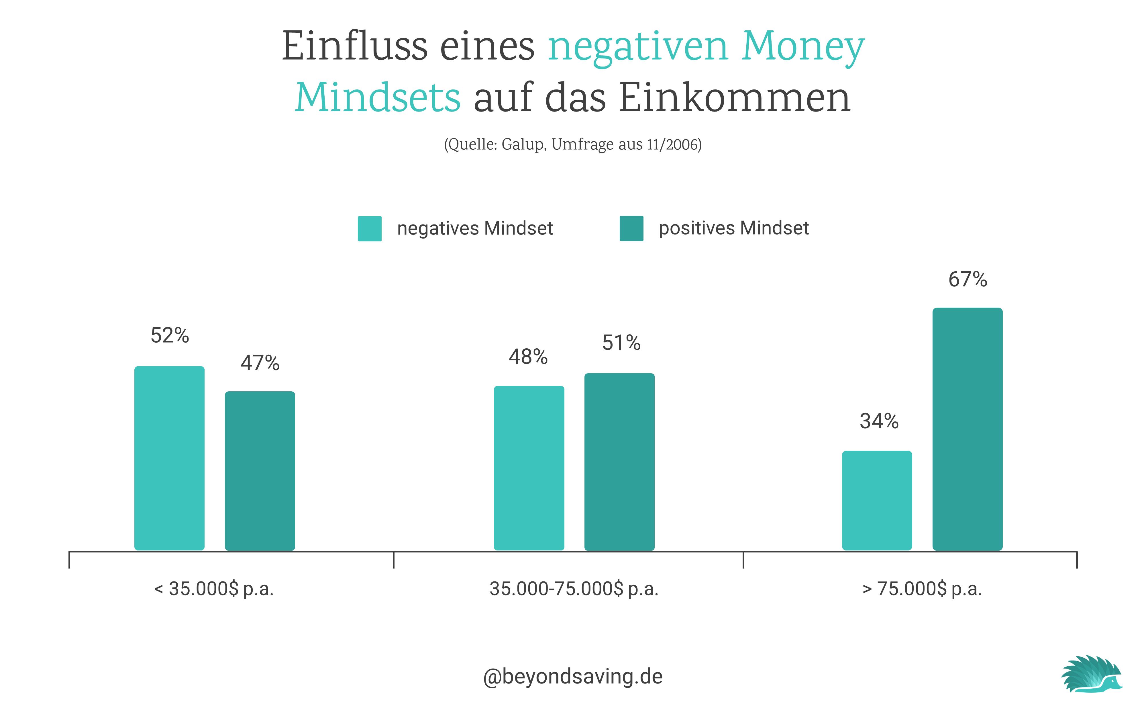 money-mindset-einkommen
