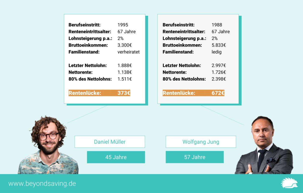 Rentenlücke-Infografik