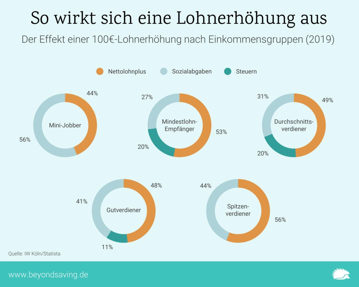 Gehaltserhöhung-Infografik