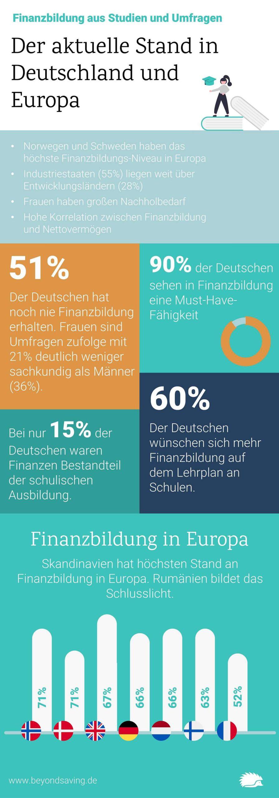 Finanzbildung-Statistiken