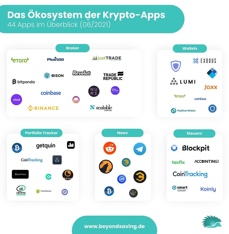 Krypto-Apps im Überblick